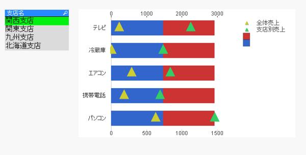 QlikViewコンボマルチチャート