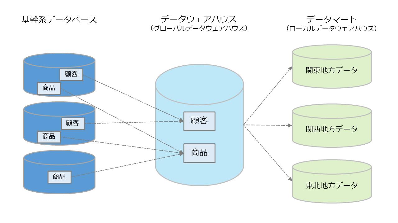 図解/データマート
