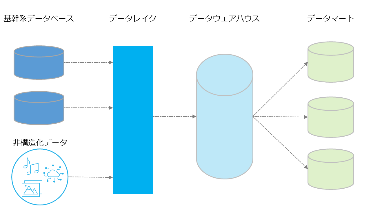 DWH(データウェアハウス)とは? 定義・メリットをご紹介