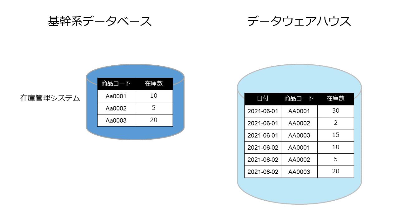 図解/時系列