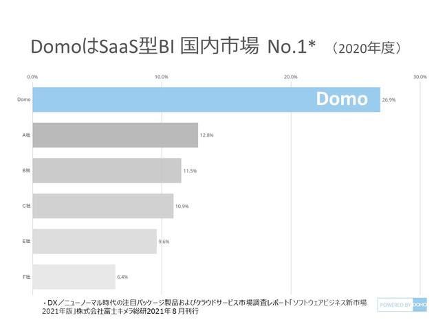 DomoがSaaS型BIツール国内市場シェアのトップに