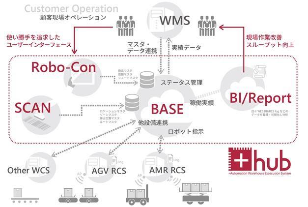 物流施設内機器の連携が可能、+Aが独自開発システムをリリース