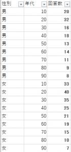 【Qlik Senseクリックセンス】円チャートの軸に応じてグラデーションを設定【ColorMix1()関数】