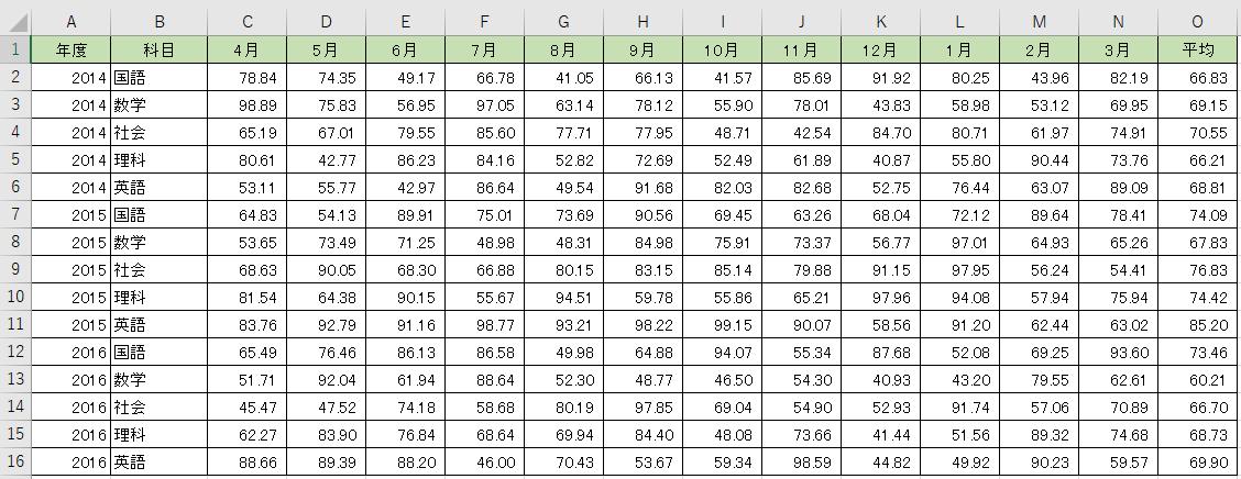 Qlik Senseのデータ整形テクニック【ピボットテーブルの取り込み】