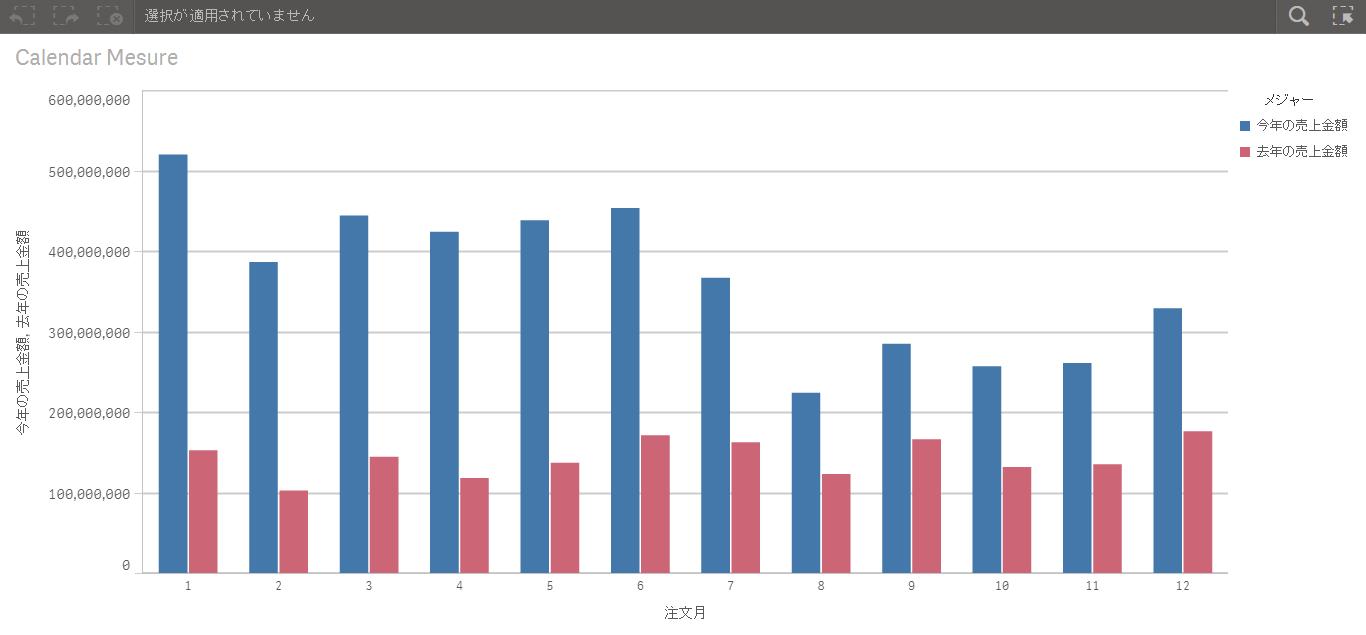 【初心者向け】初心者向けゼロから学ぶQlik Senseのデータ分析 第7回 カレンダー メジャーで前年対比
