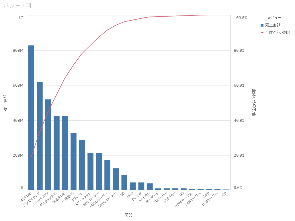 【初心者向け】ゼロから学ぶQlik Senseのデータ分析 第8回 パレート図を使った分析