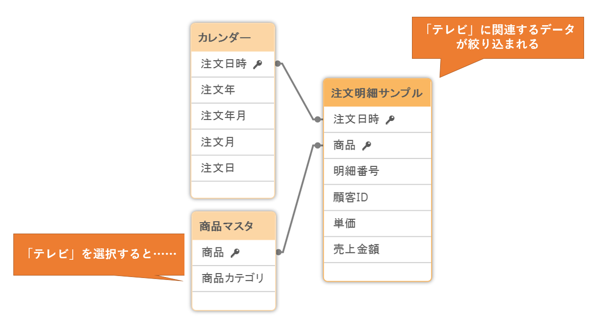 Qlik Senseで分析しやすいデータ構造を作るテクニック【テーブルの関連付け】