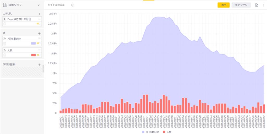【Data Modeling】累計カレンダーでCOVID-19の移動合計推移を求めてみる