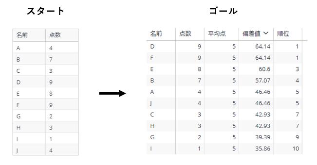 【Formula】STDEVP関数を使って偏差値を算出する