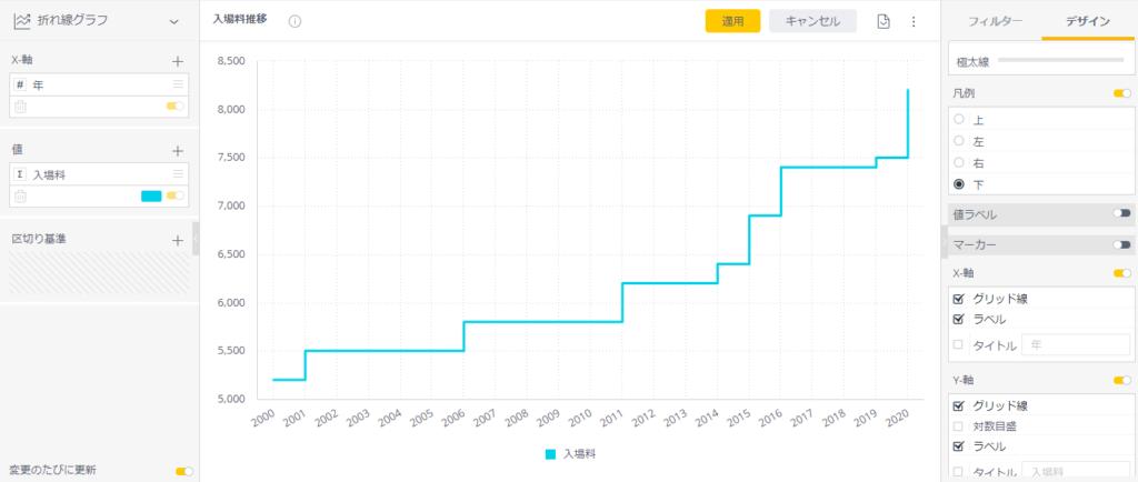 【Widget】折れ線グラフを階段状に表示する