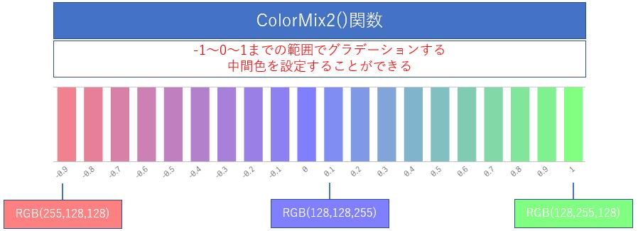 Qlik Senseのカラー関数で細かい配色ができます【RGB,HSL,ColorMix,ColorMapHue,ColorMapJet】