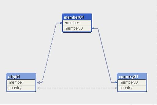 QlikViewでループ構造を回避する方法【循環参照】