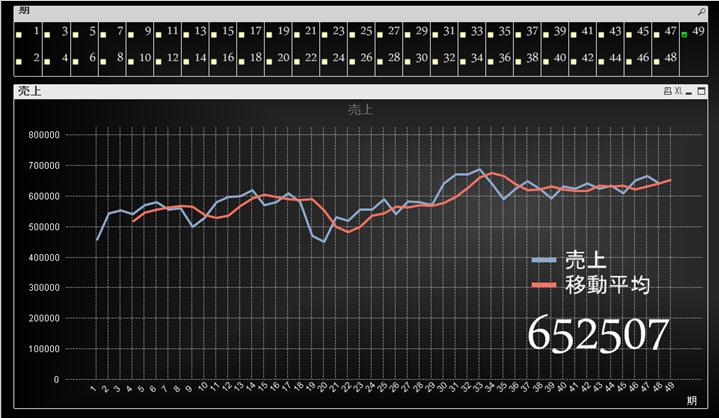 QlikViewで単純移動平均法のグラフを作成する