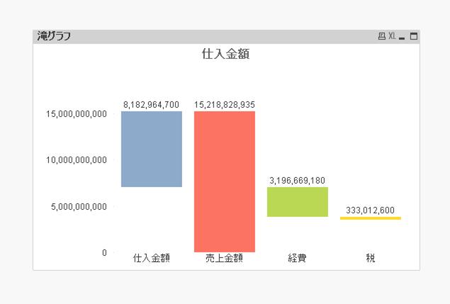 QlikViewで滝グラフ(ウォーターフォールチャート)を作成する方法