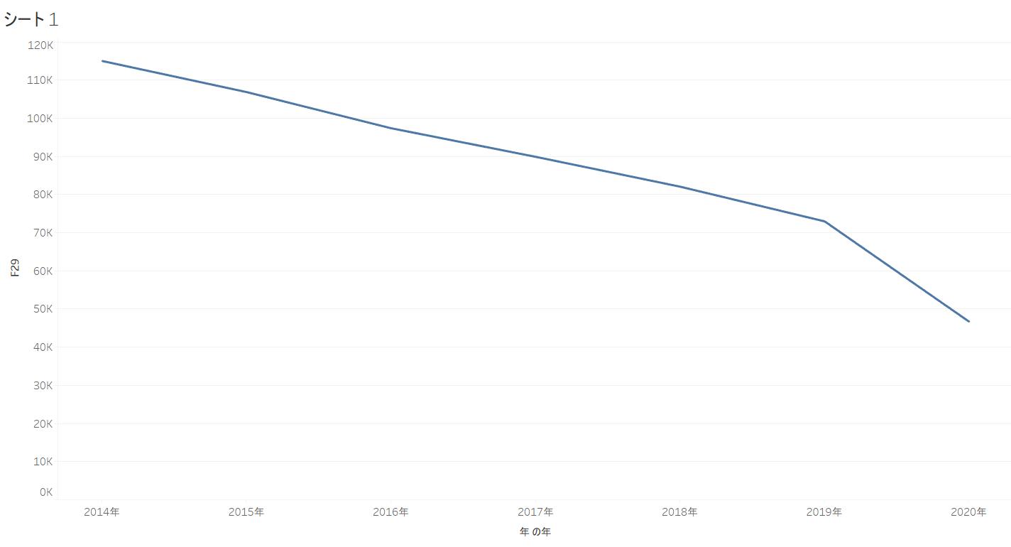 東京都の犯罪件数と犯罪率ランキング!オープンデータ分析【tableauツリーマップで可視化】