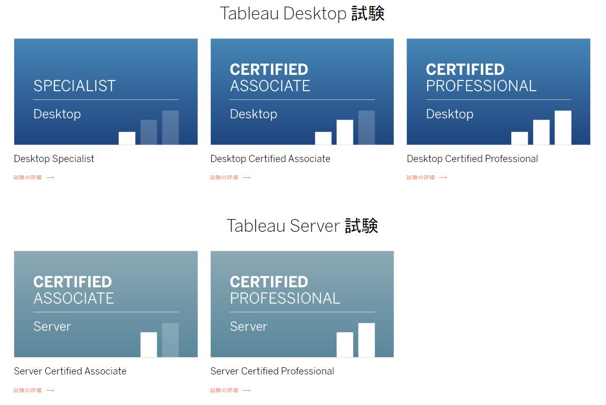 Ȫå®šè³‡æ¼ Tableau Desktop Certified Associate合格のための勉強法