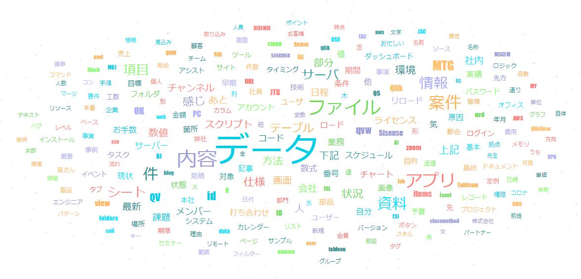 Word Cloud  / ワードクラウド
